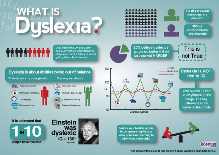 What is Dyslexia? #infographic  (I'd just argue that the ratio is closer to 2 out of every 10 are dyslexic to some degree.)
