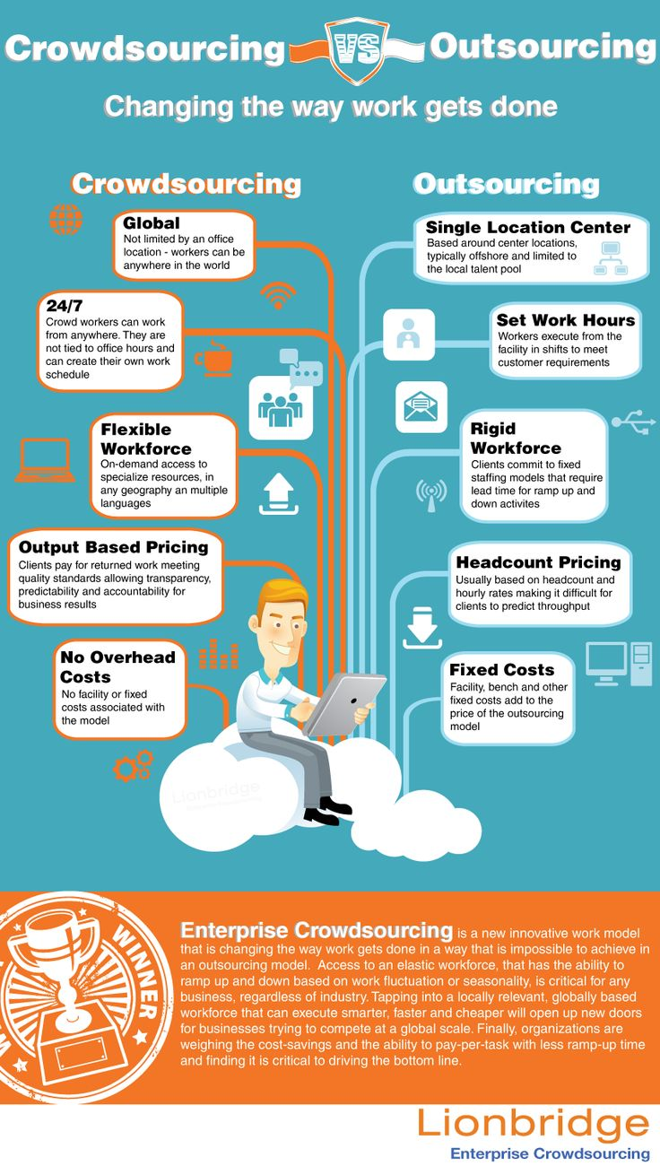 Technology Management Image: Outsourcing Images On Pinterest