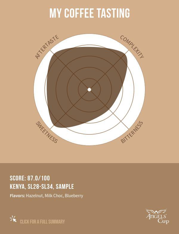 Kenya, SL28-SL34, Sample 87/100