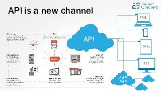 API is the New Black for FinTech & Financial Institutions. See how Payment Components aplonAPI (TM) API Framework empowers Banks to offer Open Platform Banking…