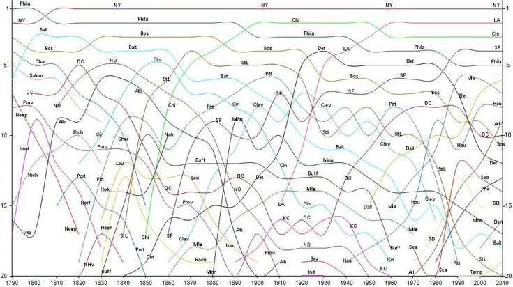 Fascinating Chart: Top 20 Metropolitan Areas in the U.S.A., 1790-2010