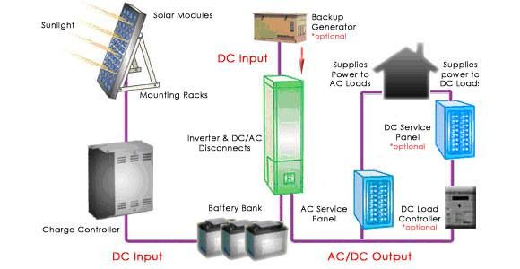 Solar Power System Design Solar Power System Solar Pv Systems Solar Panel System