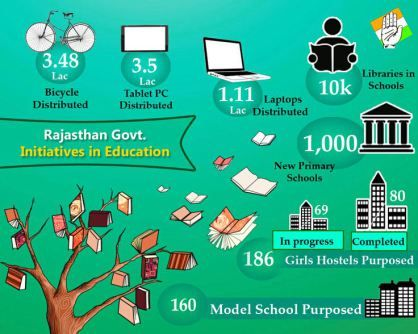 Objectives of Government for providing quality education facilities in Rajasthan