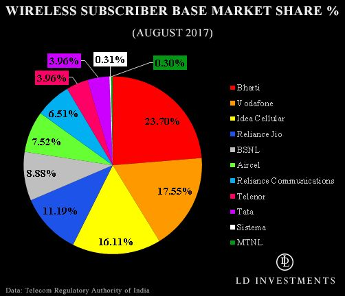 Three Wireless Carriers Set To Dominate World's Second Largest Telecom Market