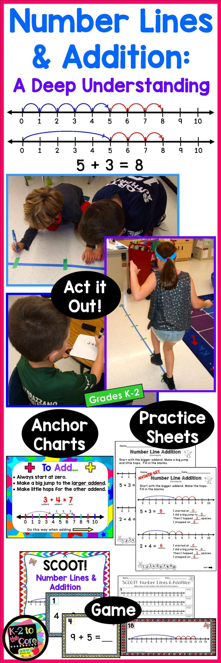 Do you want to deepen your students' understanding of addition? Give this resource a try! Number Lines|Addition|Math|Visual|Introduction|Review|Differentiated Exercises|Build a Number Line|Act Out Moving on Number Lines|Written Practice|Addition Strategies|Count Both Numbers|Counting-On|Anchor Charts|Math Games|Addition Games|Kindergarten Math|First Grade Math|Second Grade Math|1st Grade Math|2nd Grade Math