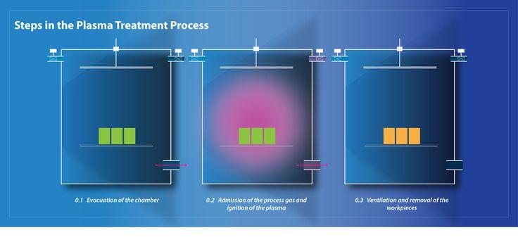 Plasma Treatment Explained in Simple Terms : Henniker Plasma Treatment