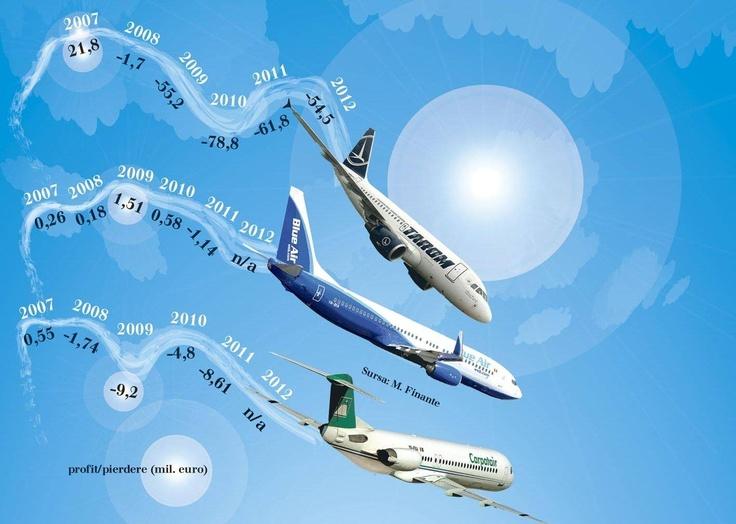ÎN PICAJ: Tarom, Carpatair și Blue Air au șanse minime de supraviețuire