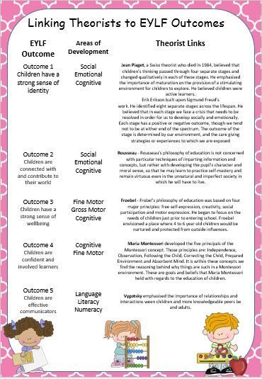 Like this resource for a discountLike this resource? Tell your friends by using the social media icons and a discount will be applied to your purchase at checkout. Share This poster is designed to make life a bit easier for early education teachers when trying to link learning stories and observations to theorists. It is …