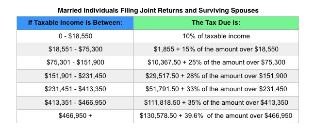 The Internal Revenue Service (IRS) has announced the annual inflation adjustments for a number of provisions for the year 2016, including tax rate schedules, tax tables and cost-of-living adjustments for certain tax items. If you're looking for 2016 tax rates, here you go!