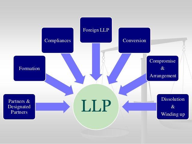 Partnership Agreement partnership Agreement Templates - business dissolution agreement