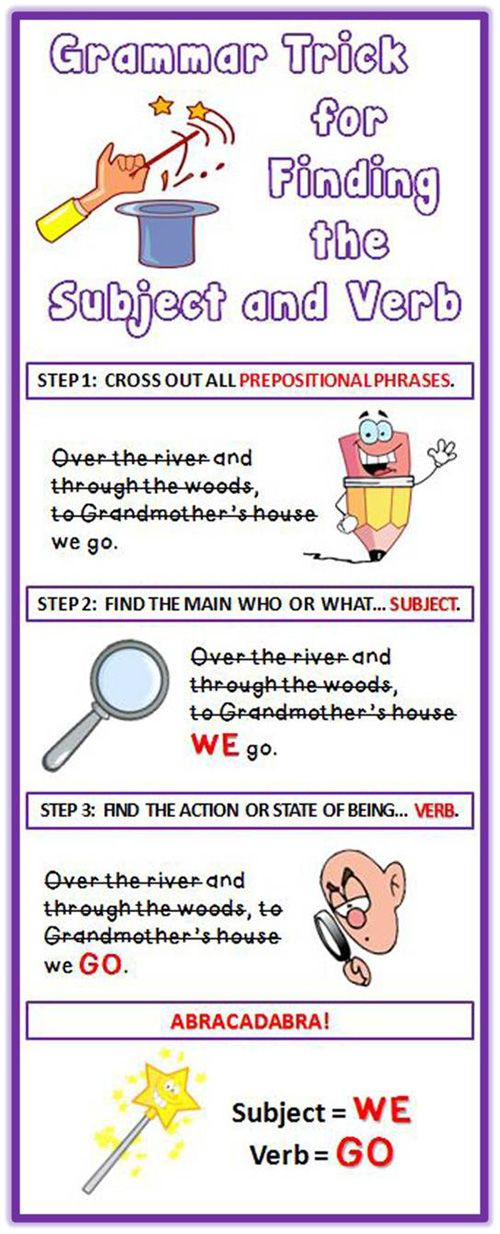 SUBJECT and VERB IDENTIFICATION~ This 88-slide PowerPoint makes learning fun!  Students enjoy the entertaining animations, cartoon characters, and humorous dialogue. Students learn the trick of eliminating prepositional phrases to find the subject and verb of a sentence. Includes a list of common prepositions and practice worksheet!   #preposition   #verb   #subject  #PowerPoint  $