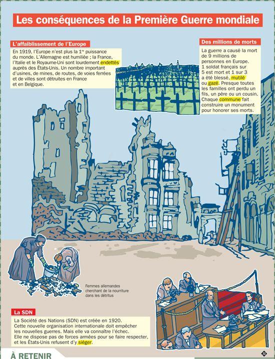 Fiche exposés : Les conséquences de la Première Guerre mondiale - enregistrer directement l'image via pinterest