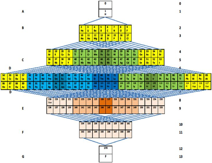 Zambon's Periodic Table Based on Triads, 2014.