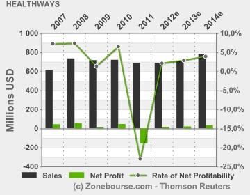 Healthways, Inc. : Income Statement Evolution