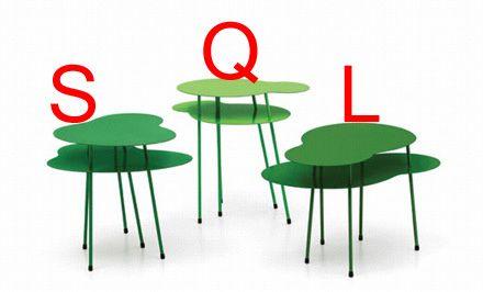 SQL Formatting standards – Capitalization, Indentation, Comments, Parenthesis