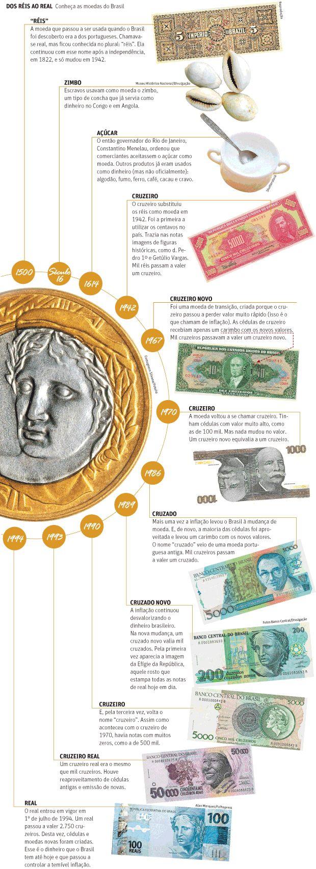 Saiba o que é inflação e por que o Brasil mudou tantas vezes de moeda - 26/07/2014 - Folhinha - Folha de S.Paulo