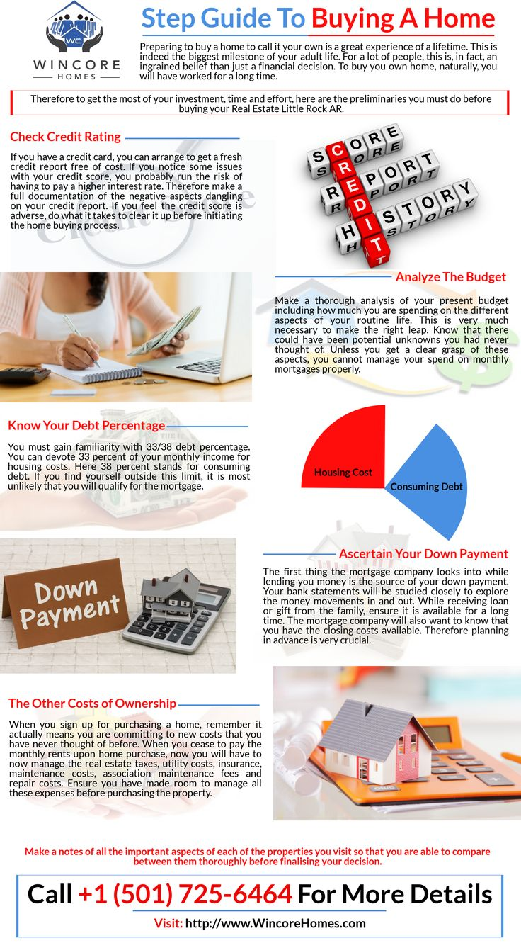 You must know the preliminaries steps to buy Real_Estate