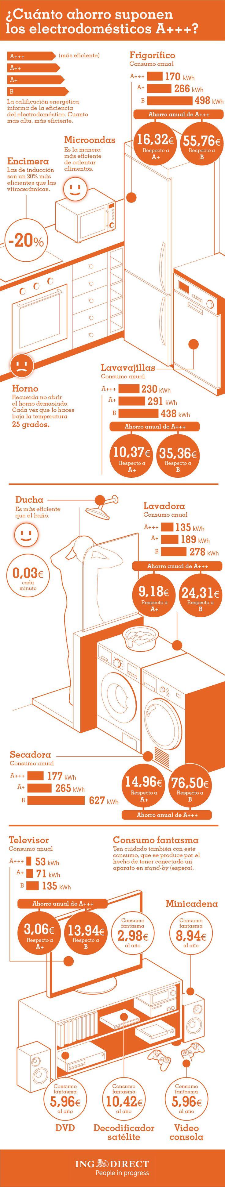 Qué ahorro suponen los electrodomésticos A+++ #infografía