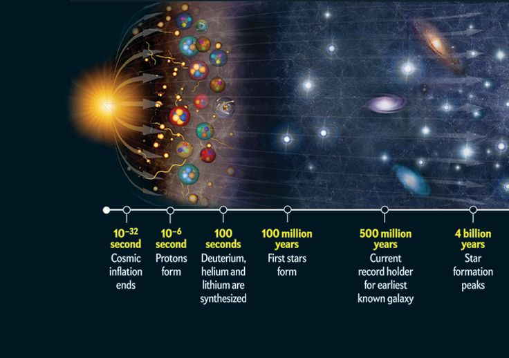 History of the Universe so far.