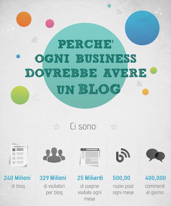 Perché è importante creare un #blog? - #infografiche #1Minutesite
