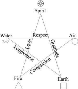 Pentagram / Pentacle (personal note: this image is backwards - air should be on the left side)                                                                                                                                                                                 Mais