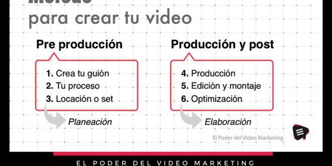 VIDEO ➜ El Poder del Video Marketing
