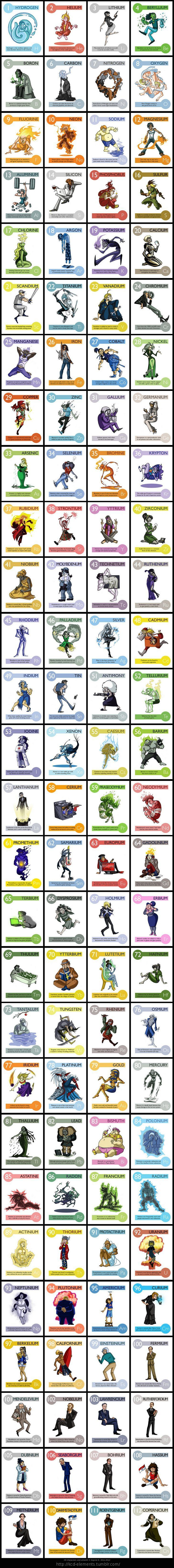 kcd-elements.tumb... Here are (almost) all of the elements of the periodic table portrayed as cartoon characters! You can see close-up versions of each element a...
