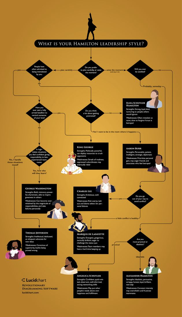 This Chart Reveals Which 'Hamilton' Character You Are At Work | Huffington Post<<<ELIIIIZAA