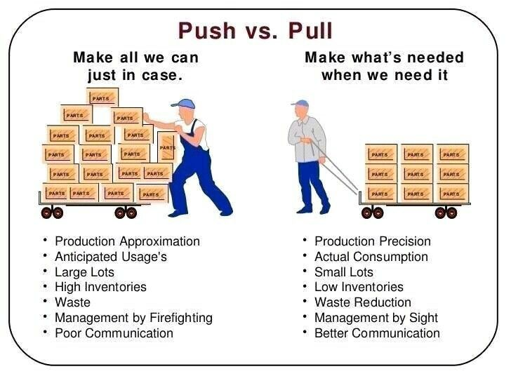 Push Pull Supply Chain 256 Best Lean And Supply Chain Images On Pinterest  Project