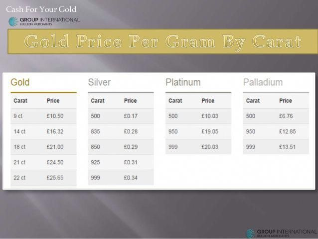 How Much Does Gold Cost Per Gram May 2020