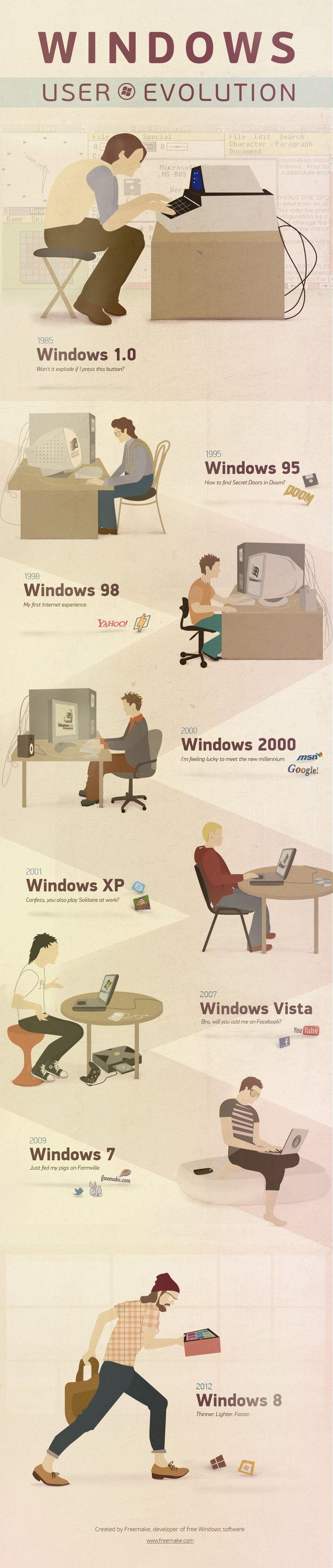The Evolution of Windows