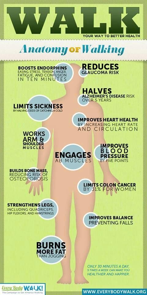 Get moving! Even the simplest forms of physical activity produce great benefits! Now walk it out(: