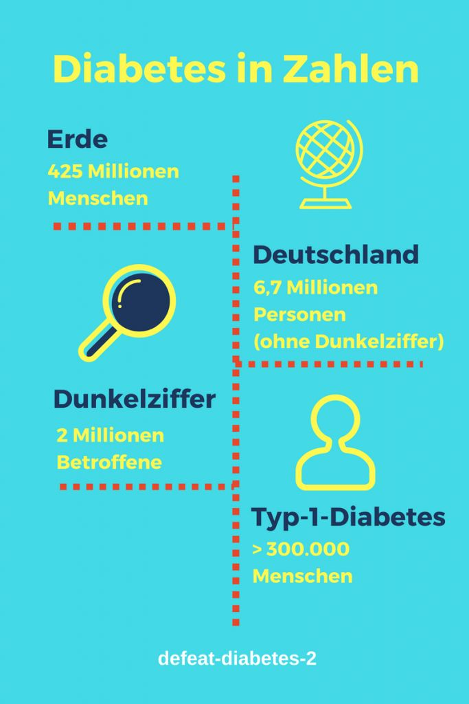 Diabetes in Deutschland (2018): Statistik und Ursachen