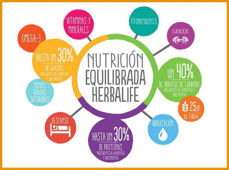 Una nutrición saludable y duradera consiste en hallar el equilibrio perfecto. https://enformaherbal.com/test-nutricional-gratis/