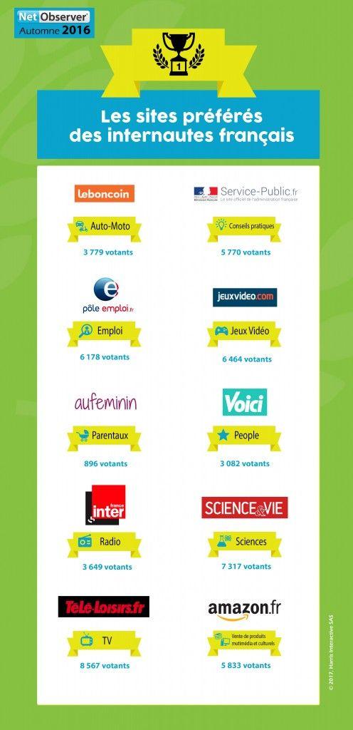 Les sites préférés des internautes français -  Les sites amazon.fr, aufeminin.com, franceinter.fr, jeuxvideo.com, leboncoin.fr, pole-emploi.fr, science-et-vie.com, service-public.fr, télé-loisirs.fr et voici.fr ont été plébiscités par les internautes au cours de la session d'automne 2016 de NetObserver®