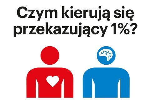 Czym kierują się przekazujący 1%? http://wiadomosci.ngo.pl/wiadomosci/1509469.html?from=rss&utm_source=twitterfeed&utm_medium=twitter
