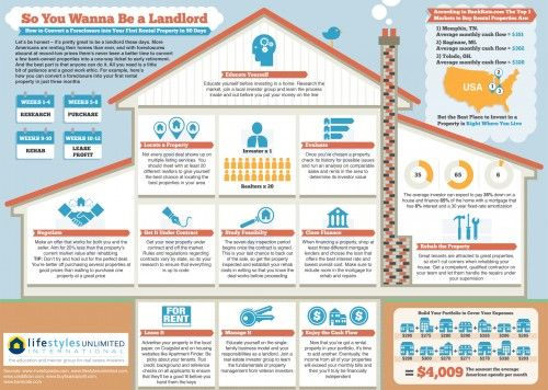 26 best Landlord Tips Rental Property images on Pinterest Income - real estate investment spreadsheet