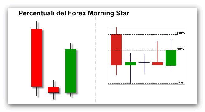 percentuali-stella-del-mattino-forex