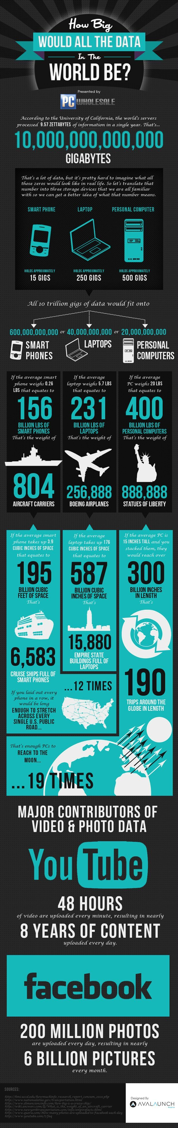 All the data in the world... Wow! #infographic #marketing #bigdata