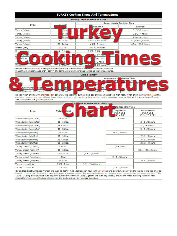 Turkey Cooking Times from RecipeTips.com!