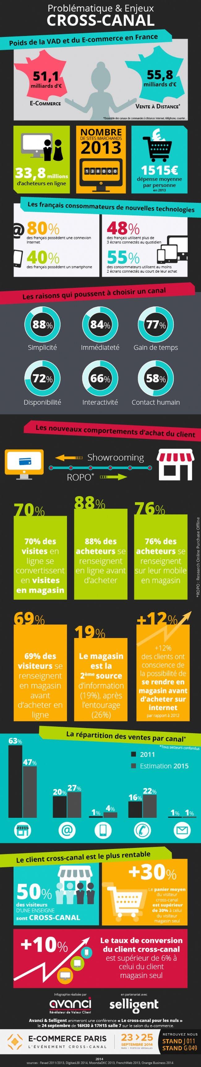 Infographie | 50% des visiteurs d'une enseigne achètent aussi via un autre canal