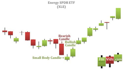 candlestick chart witha morning star pattern at the bottom of a downtrend