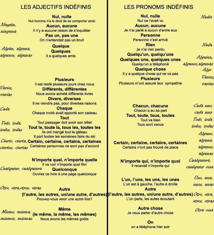 pronoms et adjectifs indéfinis
