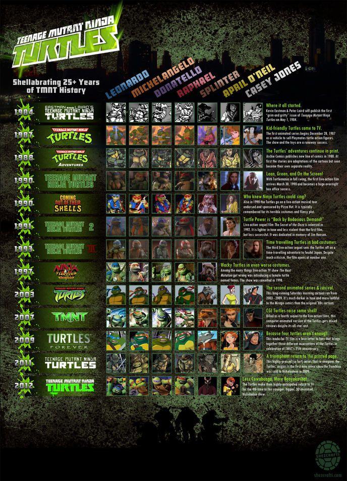 17 meilleures id es propos de tortues ninja 2012 sur for Repere des tortue ninja