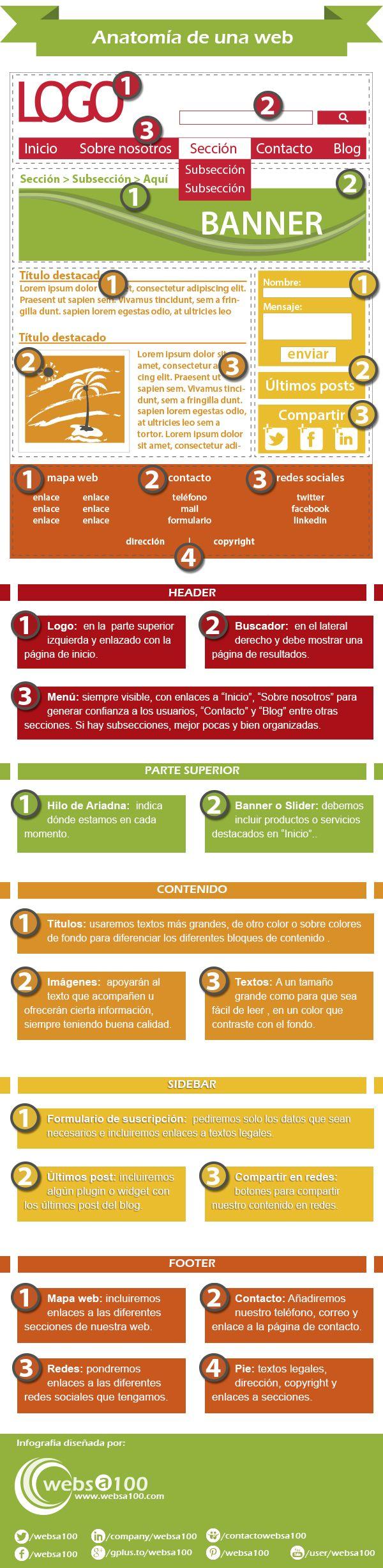 Anatomía de una web #infografia #infographic | TICs y Formación