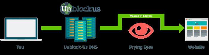 Unblock-US er en Smart DNS service, beregnet til at få adgang til online tjenester, der ellers er forbeholdt personer i et begrænset geografisk område. Det kan f.eks. være at se amerikansk Netflix fra Danmark eller den anden vej, hvor man ønsker at kunne se DR eller TV2, men befinder sig i udlandet.