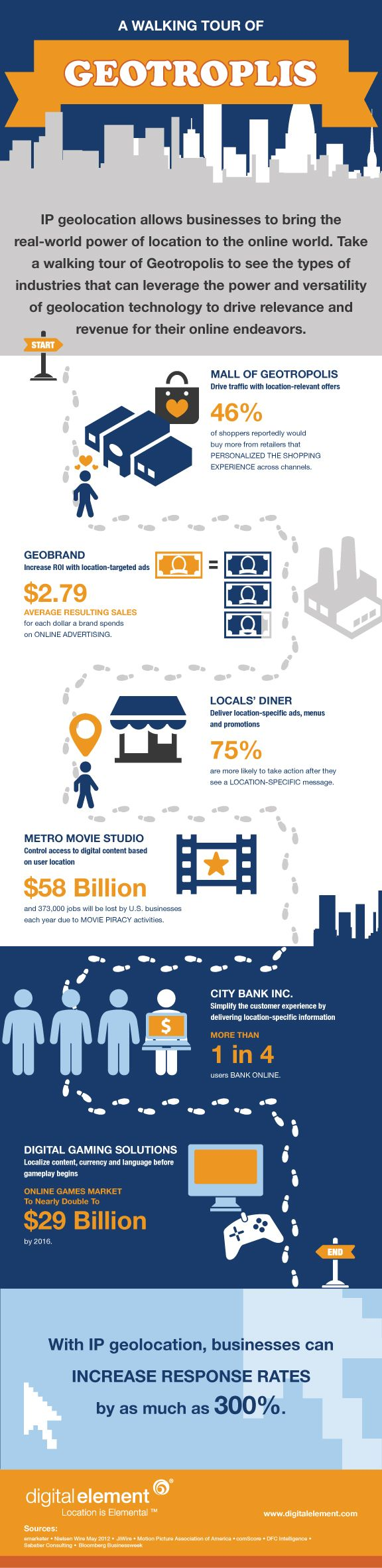 Infograph for Geolocation Technology