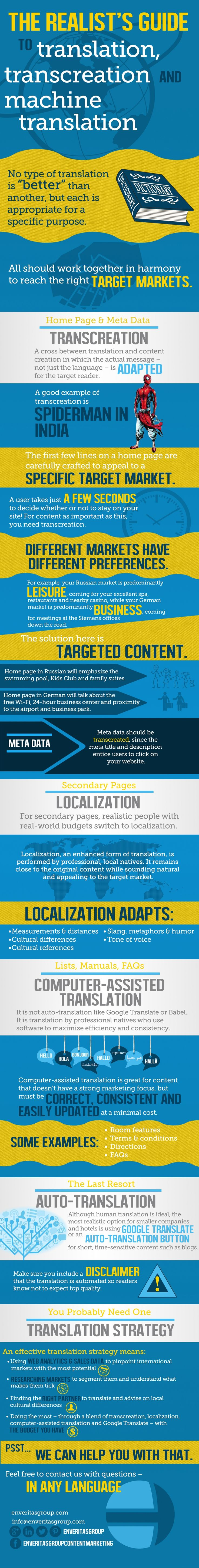 The Realist's Guide to Translation, Transcreation and Machine Translation - Infographic by EnVeritasGroup via slideshare