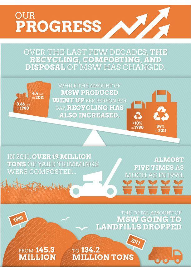 EPA on muni solid waste