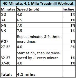 40 Minute, 4.1 Treadmill Routine